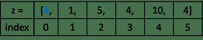 Индексы списка
