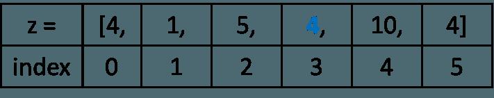 list index