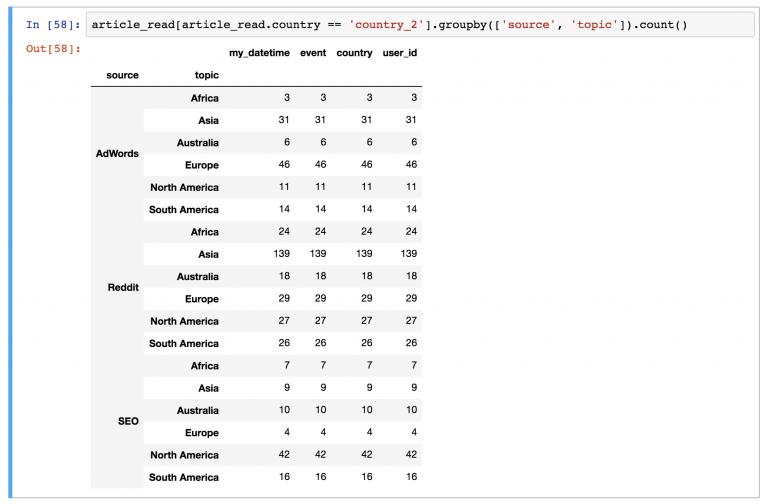 Какие самые частые источник и страна для пользователей country_2