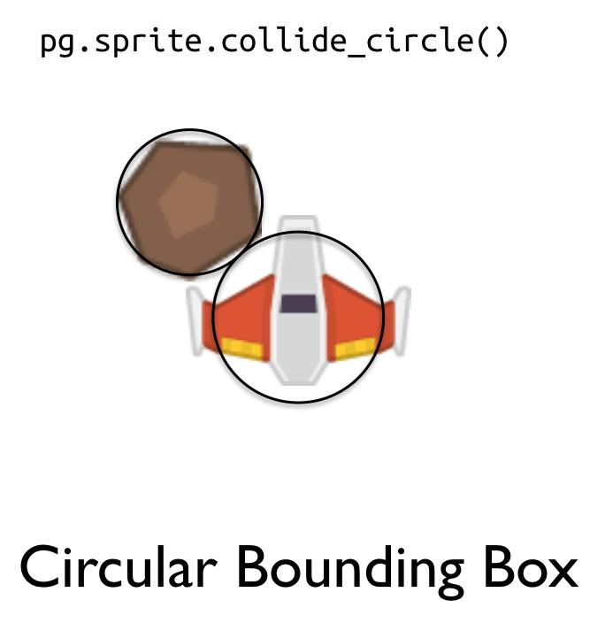 Ограничивающий круг