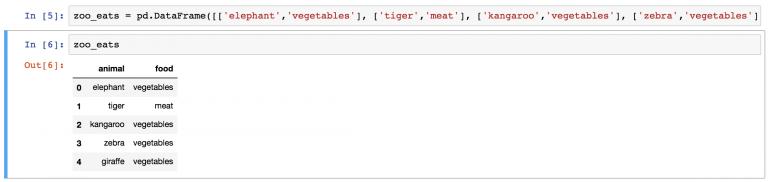 DataFrame zoo_eats