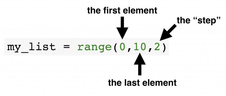 Как происходит итерация по объектам range()
