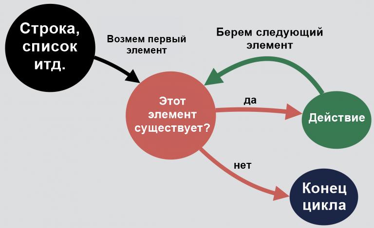Логика циклов for в Python