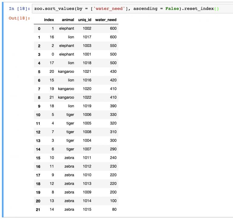 Метод pandas reset_index