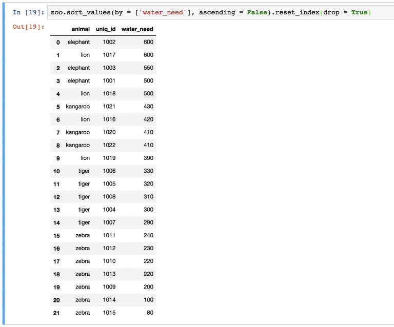 Удаление старых индексов