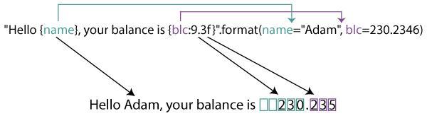 format() для аргументов-ключевых слов