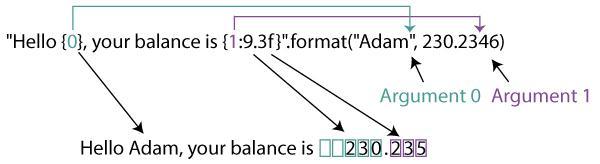 format() для позиционных аргументов