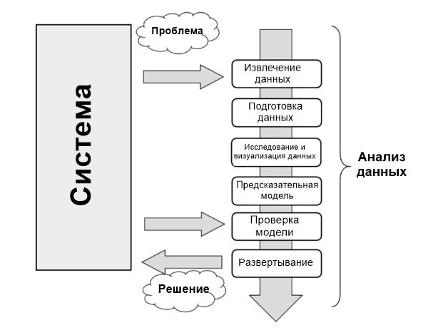 этапы анализа данных