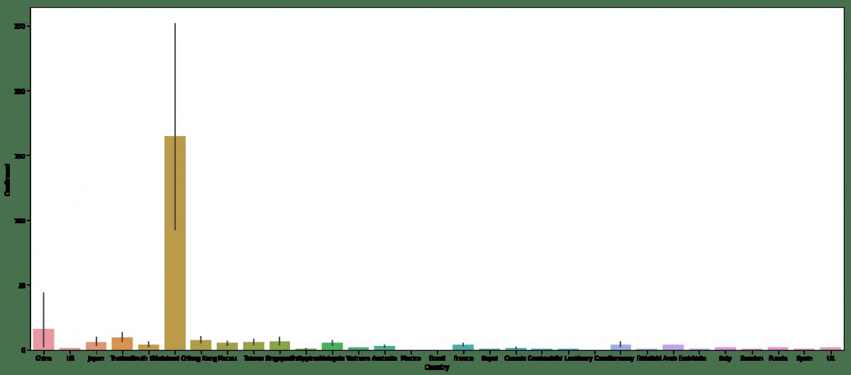 Количество зараженных в разных странах