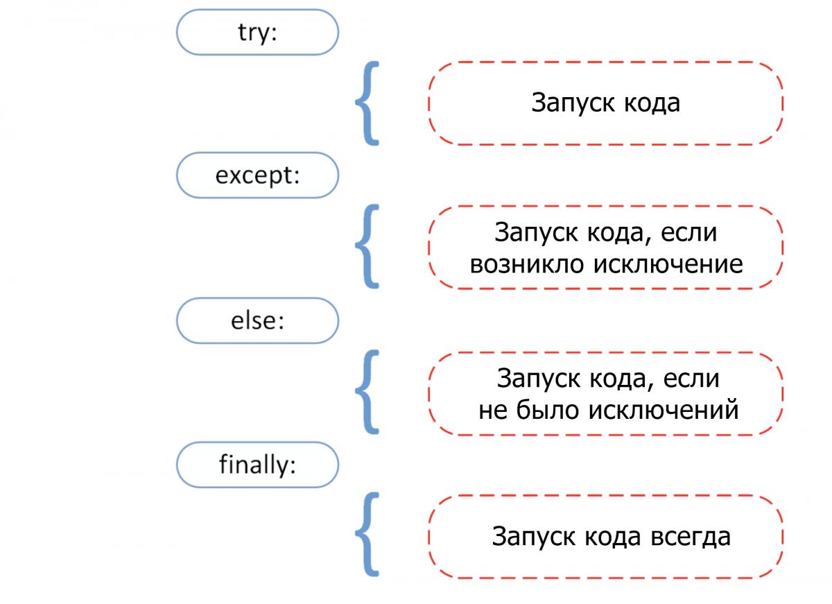 Синтаксис обработки исключений