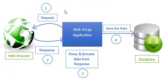 Процесс веб-скрапинга (парсинга)