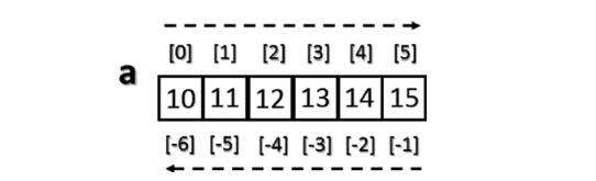 шкала с индексами NumPy