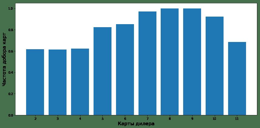 Частота добора карты у нейронной сети к показанной карты дилера