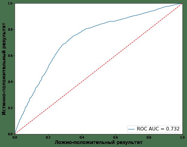 ROC кривая для игры нейросети в блэкджек