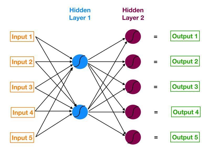 Визуальное изображение простой нейронной сети