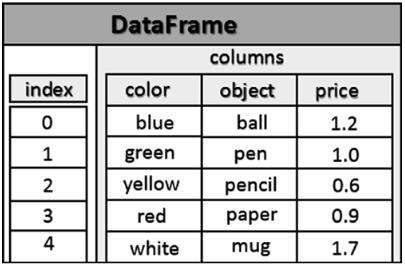 структура dataframe