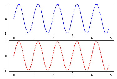 два горизонтальных подграфика