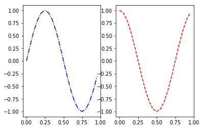 два вертикальных подграфика