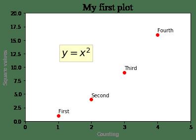 Использование LaTeX в графике