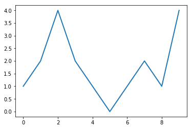 Изменение толщины линии графика
