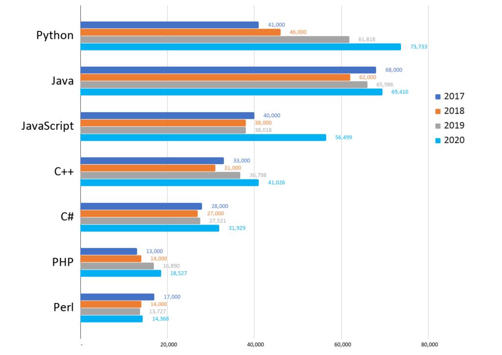 Количество вакансий для python разработчиков