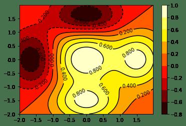 Контурные графики со шкалой
