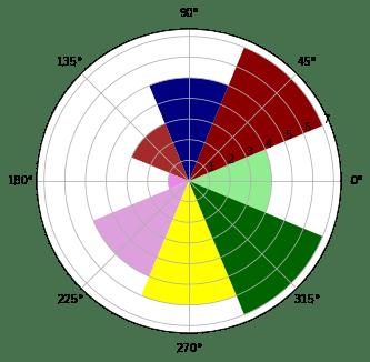 Лепестковые диаграммы, последовательность цветов