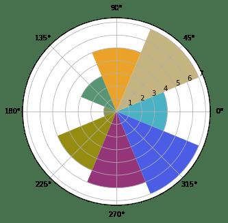 Лепестковые диаграммы