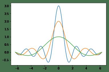 Линейные график разных цветов