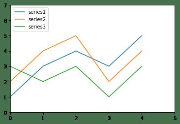 Линейный график с данными из pandas