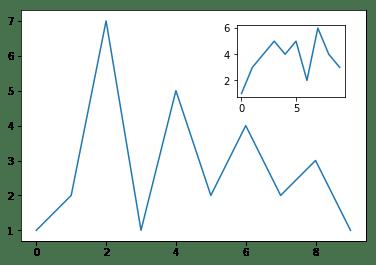 Подграфики внутри графиков с данными