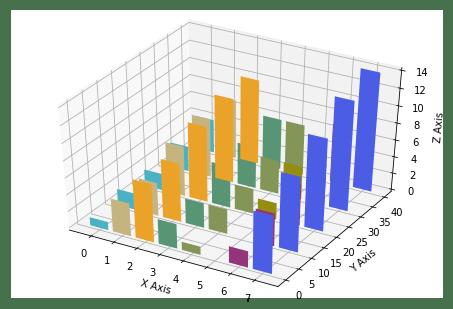 Столбчатые диаграммы в 3D