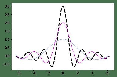 Типы линий на линейном графике
