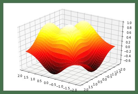 Трехмерные поверхности со сменой угла