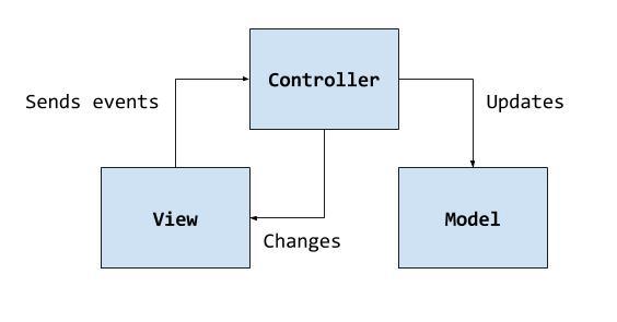 Рефакторинг с помощью паттерна MVC / tkinter 14