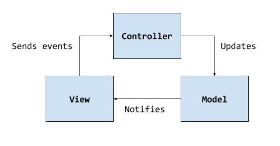 Оригинальная реализация MVC