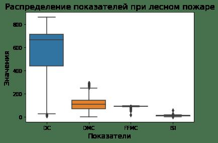 Изменение порядка отображения блоков