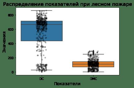 Box Plot с диаграммой рассеивания