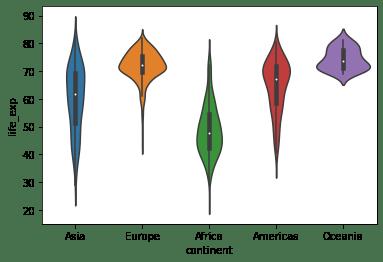 Построение Violin Plot с осями X и Y