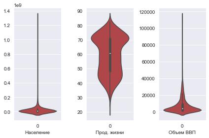 Seaborn для визуализации данных в Python