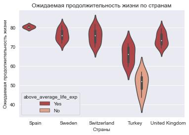 Группировка скрипичных диаграмм по категориальному признаку
