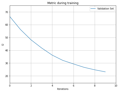 plot_metric()