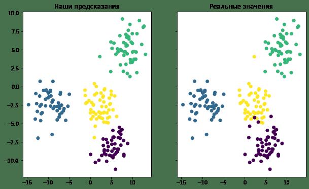 Визуализация точности предсказаний модели